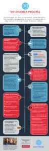 The divorce process explained